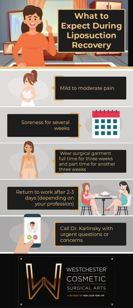 Infographic explains liposuction recovery at Westchester Cosmetic Surgical Arts