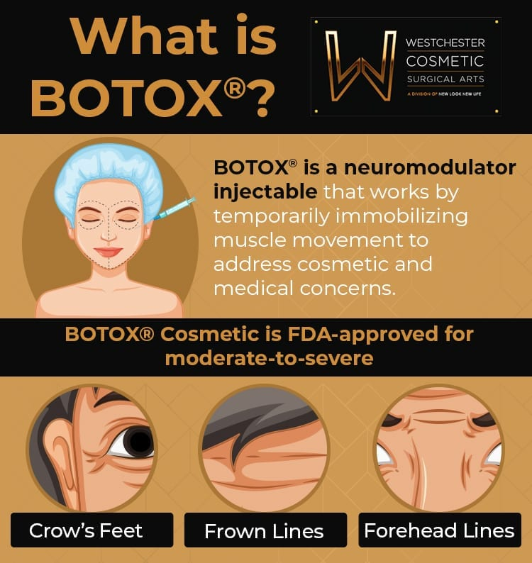 Infographic outlines BOTOX® FDA-approved uses at Westchester Surgical Arts